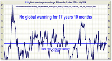 No global warming in 17 years, 10 months