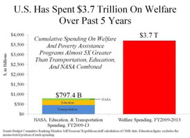 $3.7 trillion spent on welfare