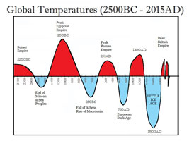Global temperature cycles