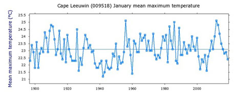 Cape Leeuwin January mean maximum temperature for the last 120 years