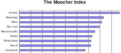 Moocher Index