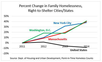 Right to shelter cities