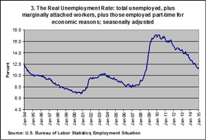 The real unemployment rate