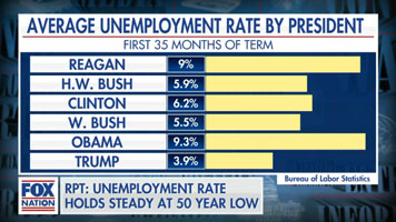 Trump unemployment vs other recent presidents