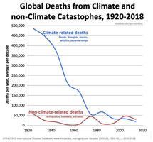 Climate related deaths
