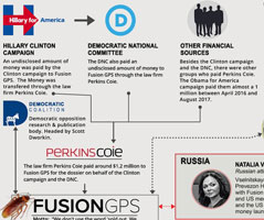 The dossier network