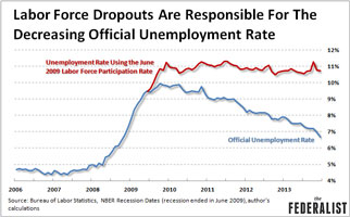 Labor force dropouts