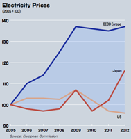 Prices soar in places that depend on green energy