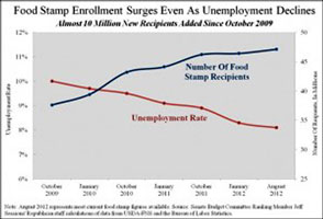 Food stamps vs employment