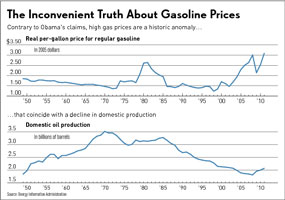 Gas prices vs domestic production