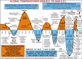 Global temperatures over 4500 years