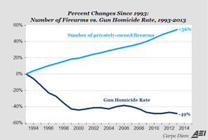 Chart: Guns vs crime