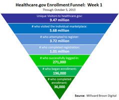 Healthcare.gov funnel diagram