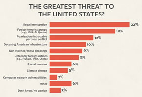Threat poll
