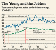 Minimum wage and teen unemployment