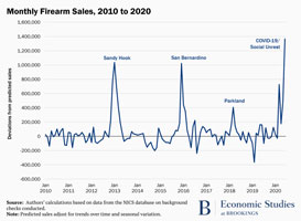 Monthly firearm sales