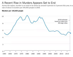 Murder rate bubble