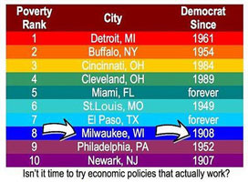 Poverty accompanies Democrats