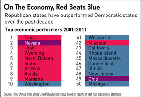 Red vs Blue states