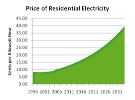 Residential electricity forecast