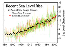 Sea level has risen, by best estimates, between four and eight inches in the last 150 years.
