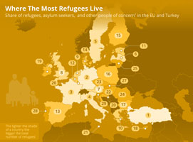 Share of refugees