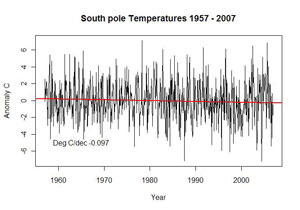 South pole temperatures 1957-2007