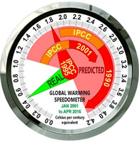Global warming speedometer