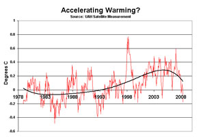 Accelerated warming?
